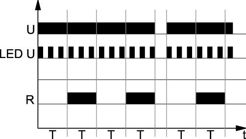 Rys. 4. Schemat realizacji funkcji Bp – symetryczna praca cykliczna rozpoczynająca się od przerwy