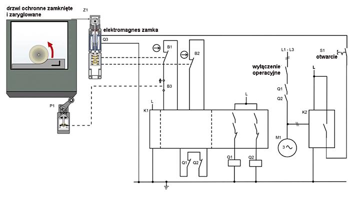 Rys. 3. Ryglowanie osłony w kategorii 3 z dodatkowym czujnikiem (bez wykluczenia błędów)