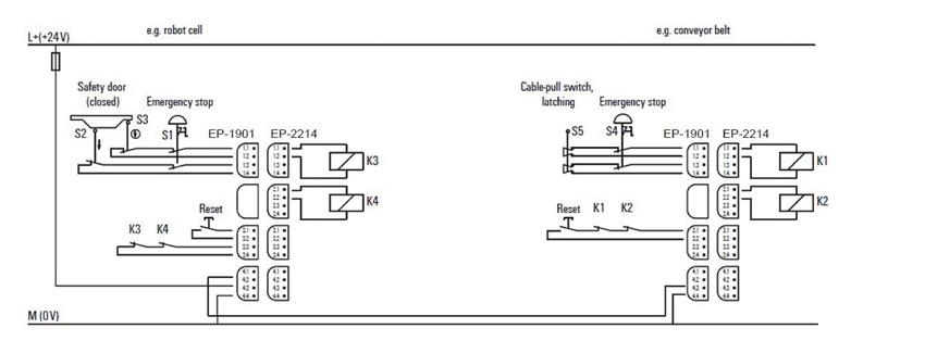 Rys. 4. Przykład aplikacji wykorzystującej kaskadowe połączenie sekcji bezpieczeństwa
