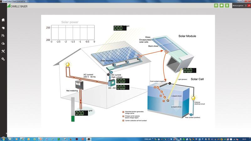 Rys. 1. System Smartcollect może współpracować z instalacjami solarnymi