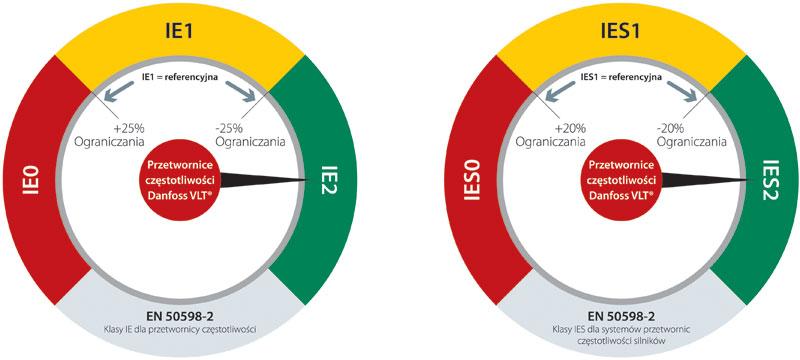Rys. 2. Narzędzie VLT ecoSmart pozwala w łatwy sposób obliczyć efektywność energetyczną układów napędowych zgodnie z wymaganiami Dyrektywy Ecodesign