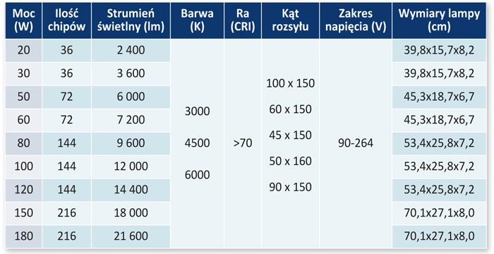 Tabela 1. Parametry techniczne lamp Street MA