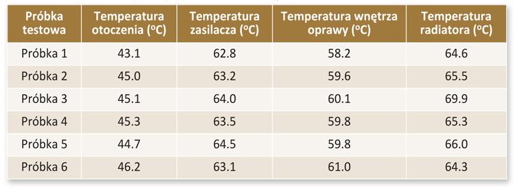 Tabela 2. Temperatury osiągane przez oprawę podczas testów