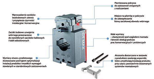Przekładniki CT Pro XT i CT Max: dwa sposoby podłączania uzwojenia wtórnego