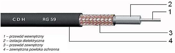 Rys. 1. Budowa kabla koncentrycznego
