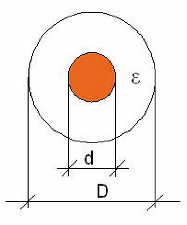 Rys. 2. Poglądowy rysunek przekroju kabla koncentrycznego