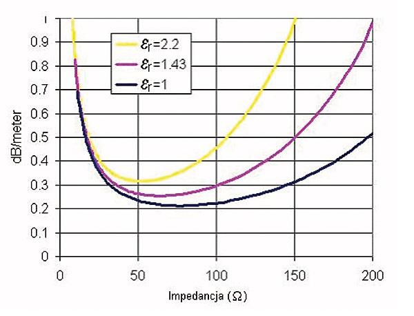 Rys. 3. Straty w zestawieniu z impedancją w kablu koncentrycznym er = 2,2 – polietylen jednolity er = 1,43 – polietylen spieniony er = 1,00 – powietrze