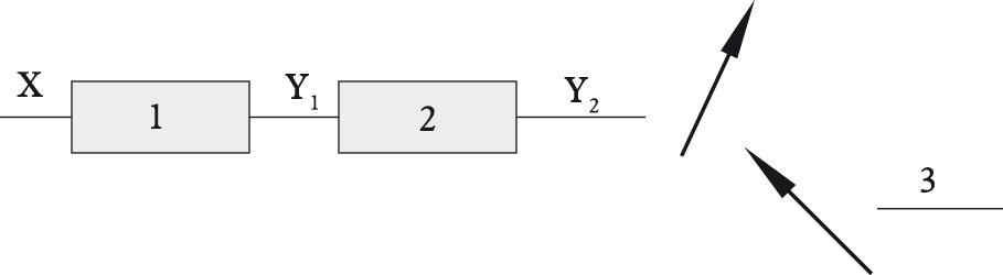 Rys. 1. Schemat ideowy układu pomiarowego: 1 – przetwornik pierwotny (czujnik), 2 – przetwornik sygnału, 3 – wskaźnik, sterownik, regulator itp.