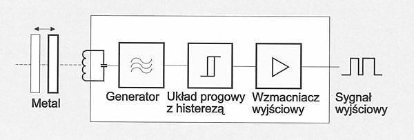 Rys. 3. Schemat blokowy czujnika indukcyjnego