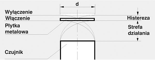 Rys. 4. Strefa czułości czujnika indukcyjnego