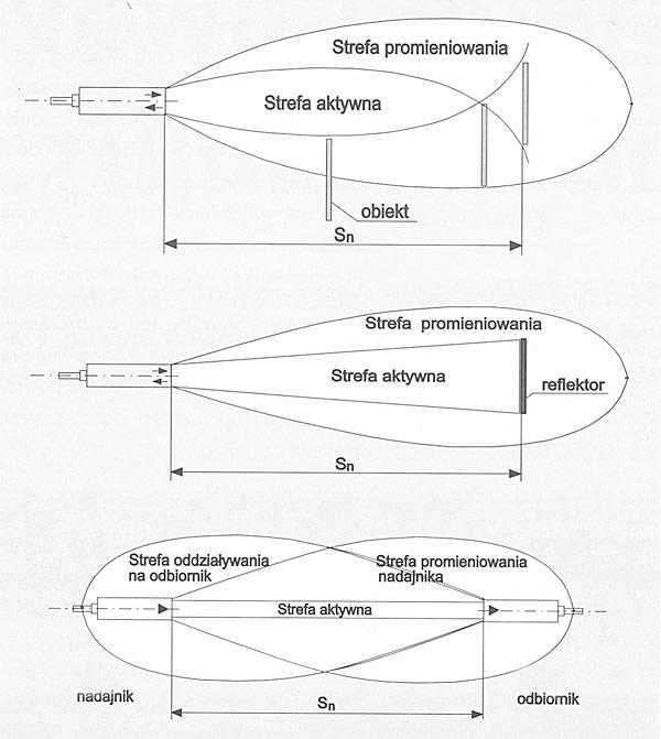 Rys. 5. Zasada działania czujników fotoelektrycznych: a) refleksyjnego, b) odbiciowego, c) bariery świetlnej