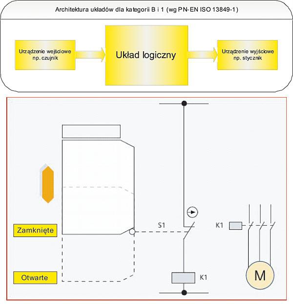 Rys. 1. Topologia ogólna elektrycznego układu sterowania bezpieczeństwem w kategorii B i 1. oraz przykład aplikacyjny