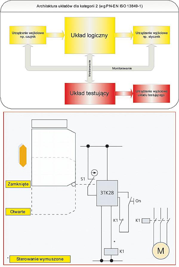 Rys. 2. Topologia ogólna elektrycznego układu sterowania bezpieczeństwem w kategorii 2. oraz przykład aplikacyjny