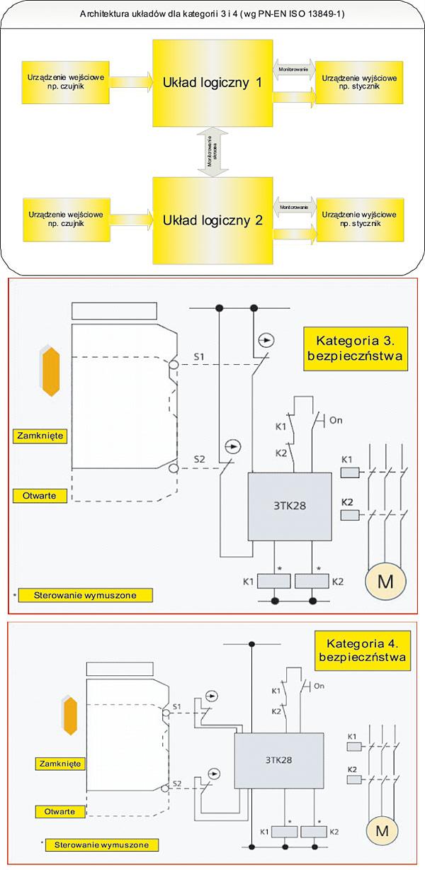 Rys. 3. Topologia ogólna elektrycznego układu sterowania bezpieczeństwem w kategorii 3. i 4. oraz odpowiednie schematy aplikacyjne.