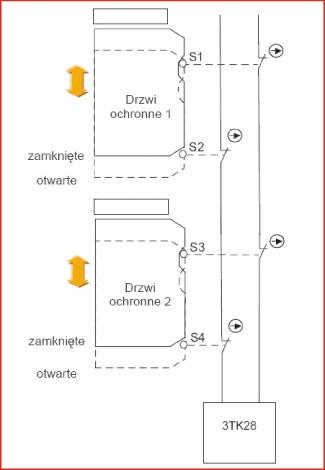 Rys. 5. Połączenie szeregowe styków wyłączników pozycyjnych sprzężonych z osłonami bezpieczeństwa w obwodach wejściowych przekaźnika bezpieczeństwa, zgodne z wymaganiami kategorii 3.
