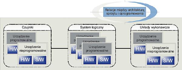 Rys. 8. Ogólna topologia elektrycznego układu sterowania bezpieczeństwem obrazująca systemy o niskim i wysokim stopniu złożoności