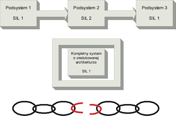 Rys. 9. Schemat redukcji architektury systemu sterowania bezpieczeństwem dla przypadku szeregowego połączenia niewielkiej liczby podsystemów.