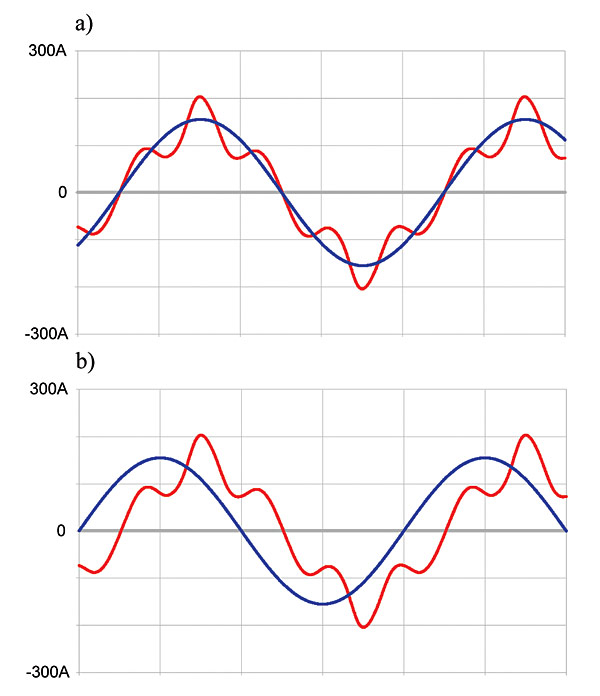 Rys. 2. Przebiegi prądów dla dwóch trybów sterowania: a – kompensacja odkształceń prądu, b – kompensacja odkształceń prądu z jednoczesną kompensacją mocy biernej
