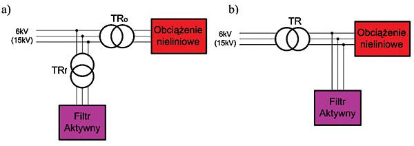 Rys. 3. Sposoby kompensacji prądu nieliniowych odbiorników SN: a – filtr z własnym transformatorem SN, b – filtr włączony po wtórnej stronie transformatora SN