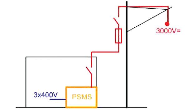 Rys. 5. System zasilania odbiorników niskiego napięcia z trakcyjnej sieci 3 kV DC