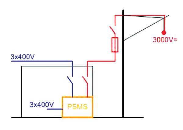 Rys. 6. System zasilania odbiorników niskiego napięcia z trakcyjnej sieci 3 kV DC i linii 3 x 400 V