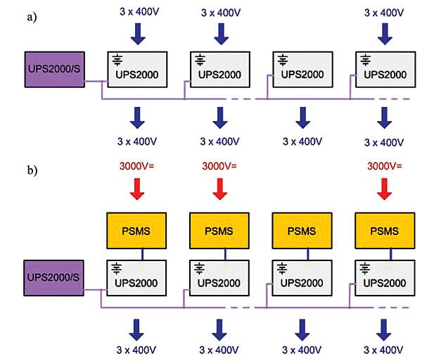 Rys. 8. System zasilania obwodów sbl z zasilaczami UPS2000: a – układ tradycyjny, b – układ zasilany z sieci trakcyjnej