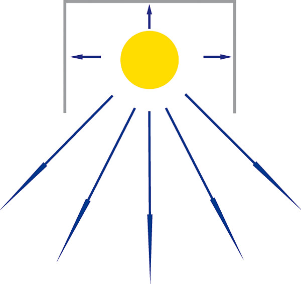 Rys. 1. Rozsył promieniowania ze źródła światła z użyciem prostego odbłyśnika.