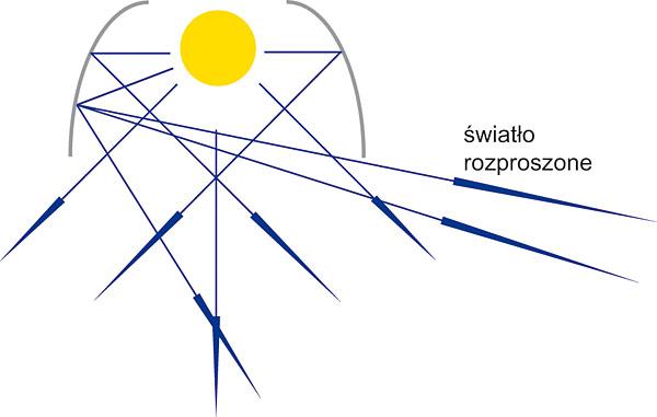 Rys. 3. Rozsył promieniowania świetlnego po odbiciu od odbłyśnika z materiału o właściwościach rozpraszających