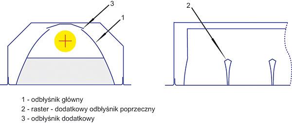Rys. 5. Przekrój rastrowego układu optycznego świetlówkowej oprawy oświetleniowej