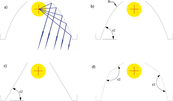 Rys. 6. Profile odbłyśników najczęściej stosowane w rastrowych układach optycznych świetlówkowych opraw oświetleniowych; a – parabola, b – okrąg, c,d – elementy płaskie