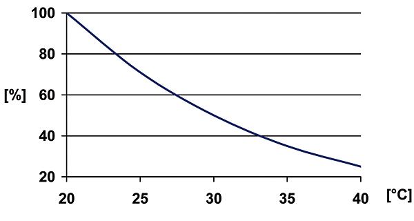 Rys. 2. Procent teoretycznej żywotności w zależności od temperatury środowiska w miejscu instalacji [4]