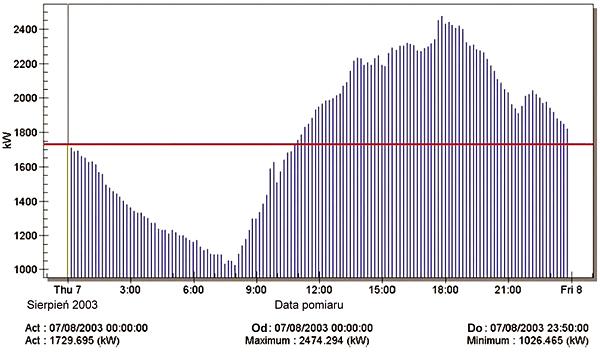 Rys. 4. Diagram energii aktywnej otrzymany z sieci oraz limit umowy przesyłu