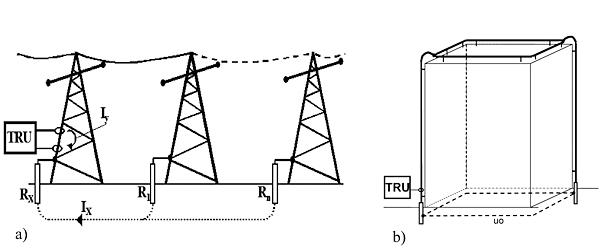 Rys. 1. Błędny pomiar rezystancji uziemienia testerem dwurdzeniowym w obiektach o zamkniętych pętlach przewodzących
