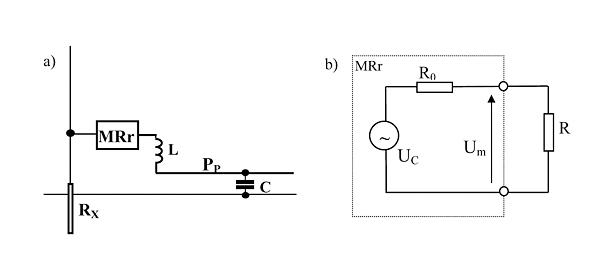 Rys. 2. Sposób połączenia rezonansowego miernika rezystancji uziemienia MRr do uziemienia badanego RX (a) oraz schemat zastępczy układu w stanie rezonansu (b)