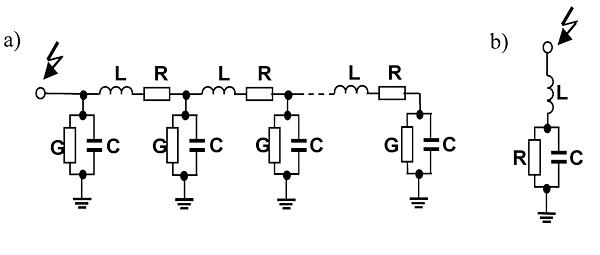 Rys. 3. Model zastępczy uziomu: poziomego (a) oraz pojedynczego uziomu pionowego (b)