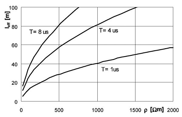 Rys. 5. Długość efektywna uziomu w funkcji rezystywności gruntu dla różnych czasów czoła narastania udaru prądowego