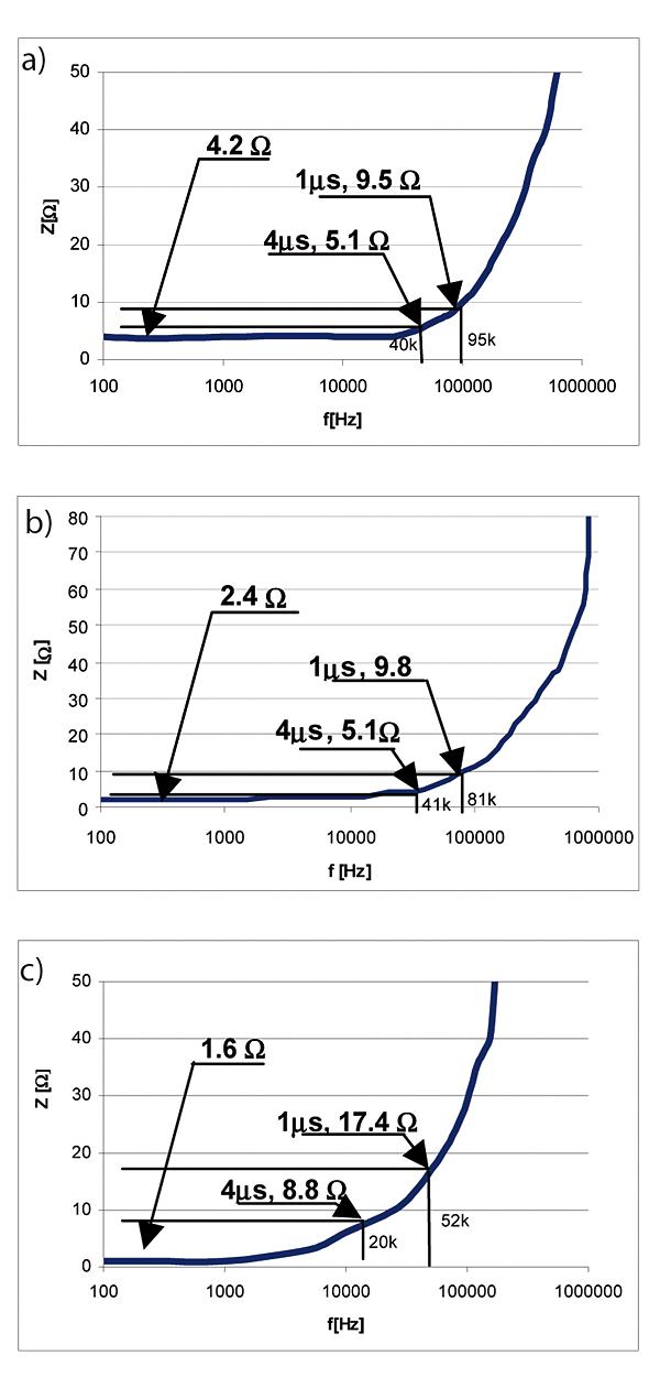 Rys. 6. Wartość impedancji uziemienia pionowego (a), poziomego (b) i otokowego (c) w funkcji częstotliwości z zaznaczonymi wynikami pomiarów rezystancji statycznej oraz rezystancji udarowej dla impulsów o czasie czoła 1 i 4 ms