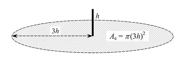 Rys. 2. Równoważna powierzchnia zbierania komina lub wieży