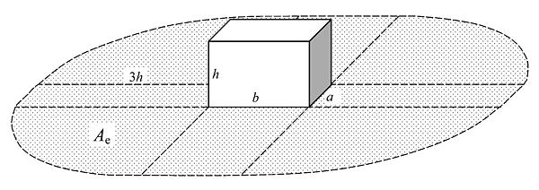 Rys. 3. Równoważna powierzchnia zbierania budynku