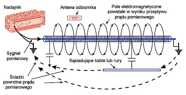 Rys. 17. Pętla pomiarowa przy połączonym końcu kabla z ziemią