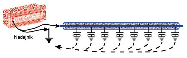 Rys. 18. Pętla pomiarowa przy braku połączenia końca kabla z ziemią