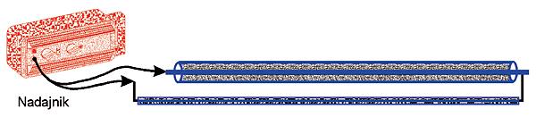 Rys. 19. Zamknięcie pętli pomiarowej przewodem w izolacji