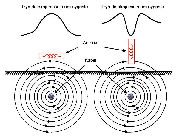 Rys. 21. Metody trasowania według sygnału maksymalnego i minimalnego