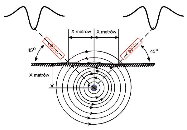 Rys. 22. Wyznaczanie głębokości zalegania metodą triangulacyjną