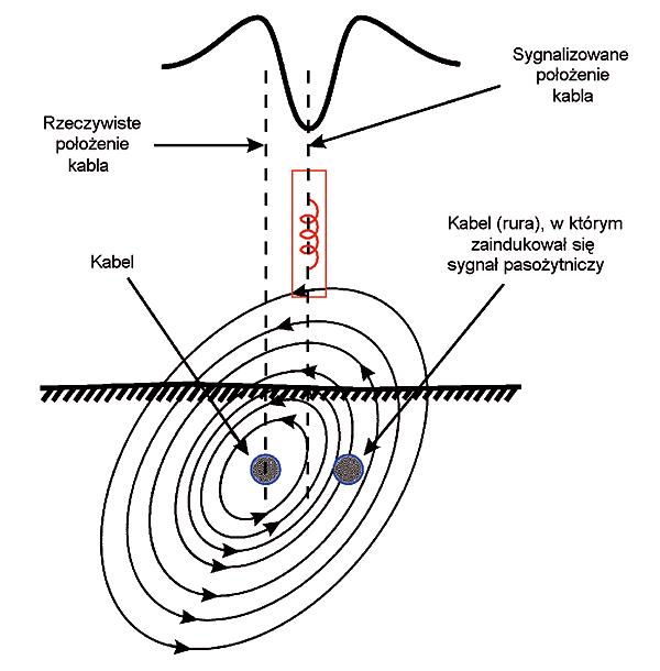 Rys. 23. Błąd trasowania spowodowany deformacją pola elektromagnetycznego