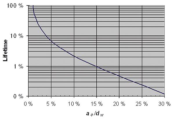 Rys. 3. Czas życia linii PAS (do awarii) w zależności od głębokości nacięcia pojedynczego drutu żyły przewodu w obecności drgań eolskich. Lifetime – czas użytkowania linii do czasu wystąpienia awarii, ao – głębokość nacięcia, dw – średnica pojedynczego drutu linki