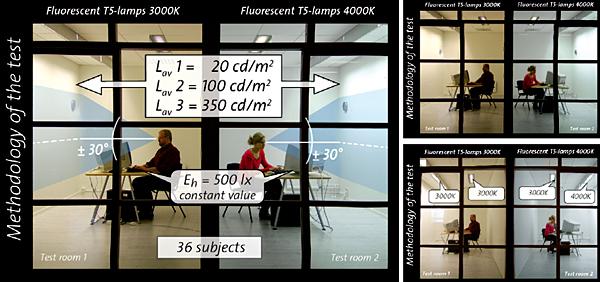 Metodologia badań – zmiany luminancji tła przy stałej wartości natężenia oświetlenia na płaszczyźnie roboczej, a zmiennej temperaturze barwowej