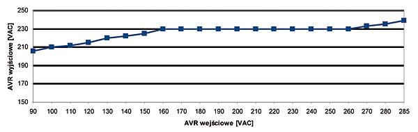 Rys. 1. Przykład wykresu napięcia wyjściowego stabilizatora w zależności od poziomu napięcia wejściowego. Stabilizator z zakresem napięcia gwarantowanej stabilizacji 160-230 V AC / 230 V AC ±2%. Napięcie pracy wynosi 90-285 VAC, poniżej tego napięcia stabilizator przełączy się na by-pas