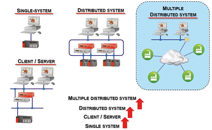 Rys. 4. PMSXpro może być rozbudowywany w architekturze pojedynczej stacji