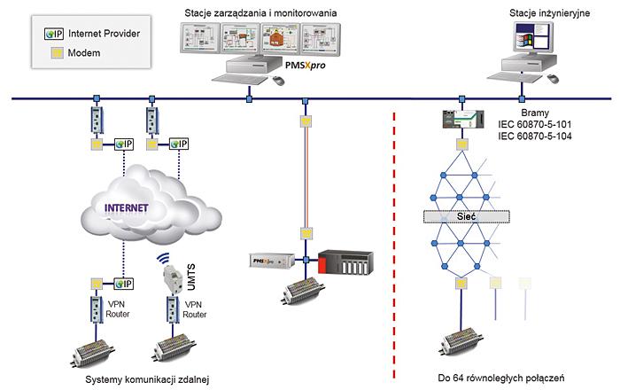 Rys. 5. Elastyczność PMSXpro pozwala na dołączanie jednostek znajdujących się w dużej odległości przy wykorzystaniu dostępnych systemów komunikacji